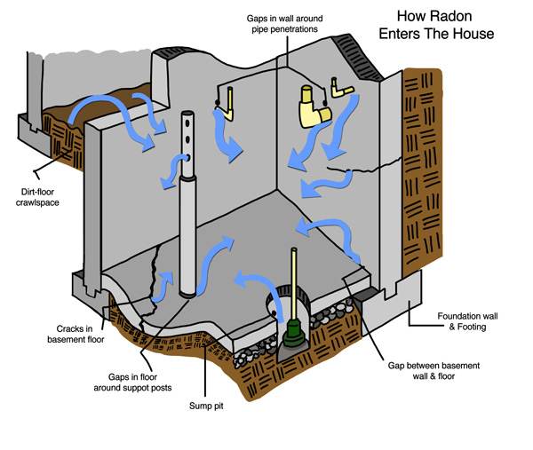Learn How Radon Enters Your Ontario House